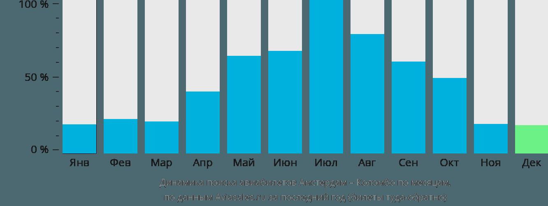 Динамика поиска авиабилетов из Амстердама в Коломбо по месяцам