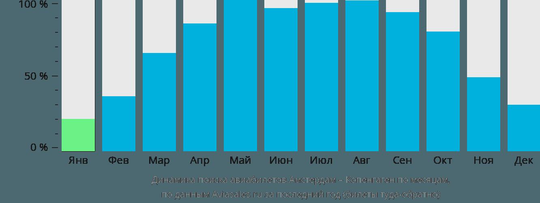 Динамика поиска авиабилетов из Амстердама в Копенгаген по месяцам