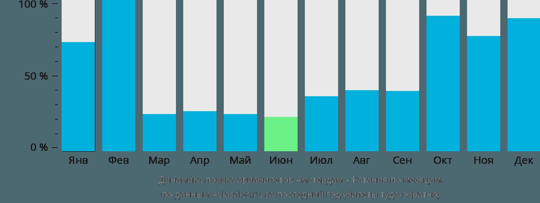 Динамика поиска авиабилетов из Амстердама в Катанию по месяцам