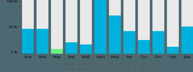Динамика поиска авиабилетов из Амстердама в Чэнду по месяцам