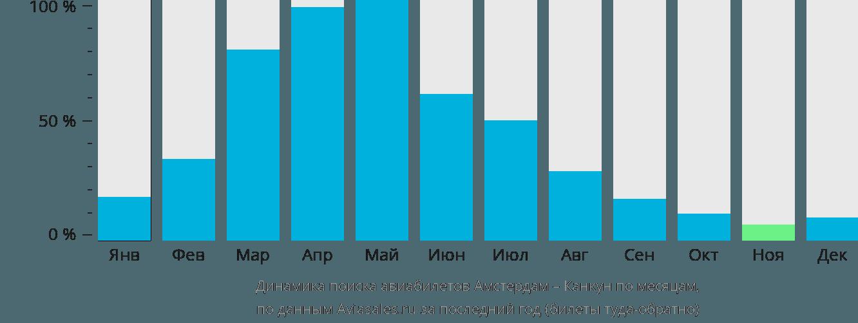 Динамика поиска авиабилетов из Амстердама в Канкун по месяцам