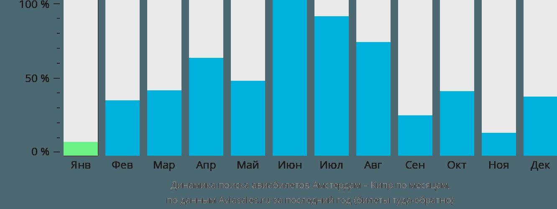 Динамика поиска авиабилетов из Амстердама на Кипр по месяцам
