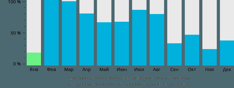 Динамика поиска авиабилетов из Амстердама в Чехию по месяцам