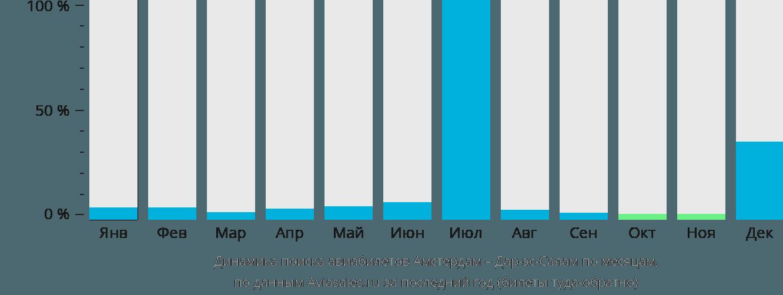 Динамика поиска авиабилетов из Амстердама в Дар-эс-Салам по месяцам
