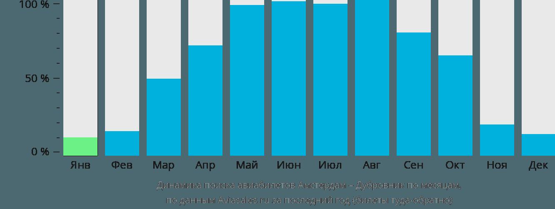 Динамика поиска авиабилетов из Амстердама в Дубровник по месяцам