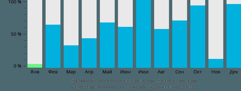 Динамика поиска авиабилетов из Амстердама в Денвер по месяцам