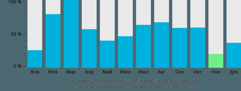 Динамика поиска авиабилетов из Амстердама в Германию по месяцам