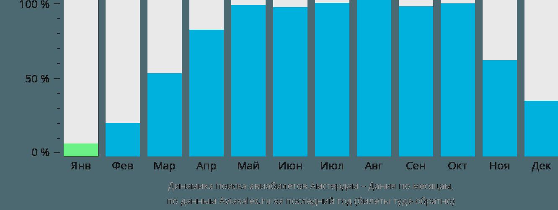 Динамика поиска авиабилетов из Амстердама в Данию по месяцам