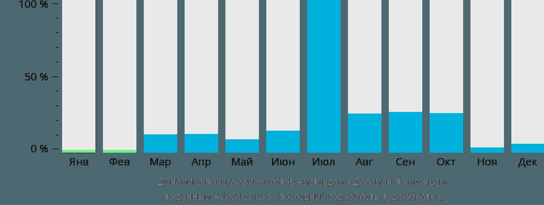 Динамика поиска авиабилетов из Амстердама в Даламан по месяцам