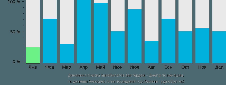Динамика поиска авиабилетов из Амстердама в Днепр по месяцам