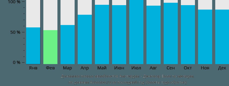 Динамика поиска авиабилетов из Амстердама в Денпасар Бали по месяцам