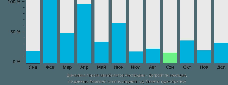 Динамика поиска авиабилетов из Амстердама в Детройт по месяцам