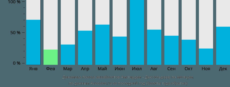 Динамика поиска авиабилетов из Амстердама в Дюссельдорф по месяцам