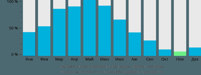 Динамика поиска авиабилетов из Амстердама в Дубай по месяцам