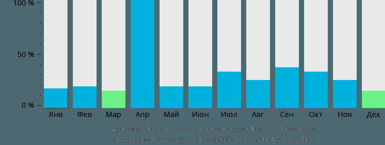 Динамика поиска авиабилетов из Амстердама в Никосию по месяцам