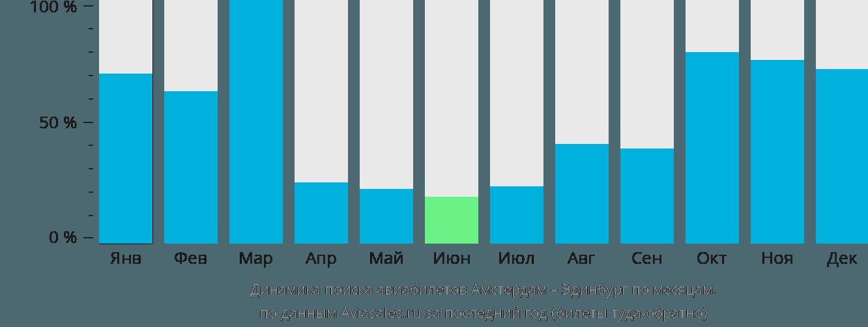 Динамика поиска авиабилетов из Амстердама в Эдинбург по месяцам