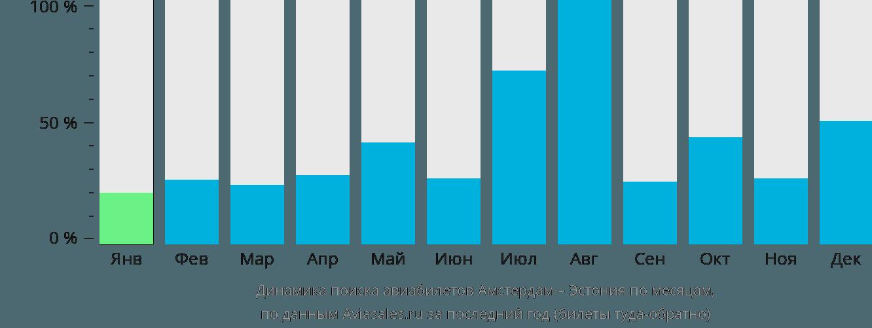 Динамика поиска авиабилетов из Амстердама в Эстонию по месяцам