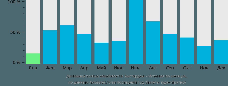 Динамика поиска авиабилетов из Амстердама в Испанию по месяцам