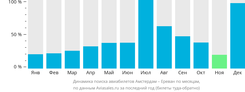 Динамика поиска авиабилетов из Амстердама в Ереван по месяцам