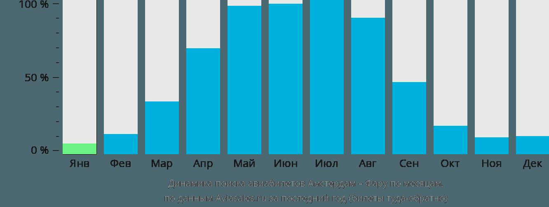 Динамика поиска авиабилетов из Амстердама в Фару по месяцам