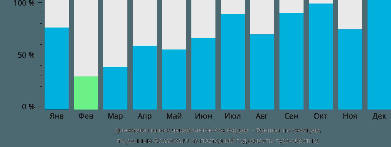 Динамика поиска авиабилетов из Амстердама в Фуншал по месяцам