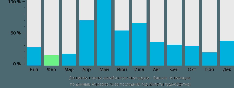 Динамика поиска авиабилетов из Амстердама в Бишкек по месяцам