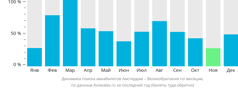 Динамика поиска авиабилетов из Амстердама в Великобританию по месяцам