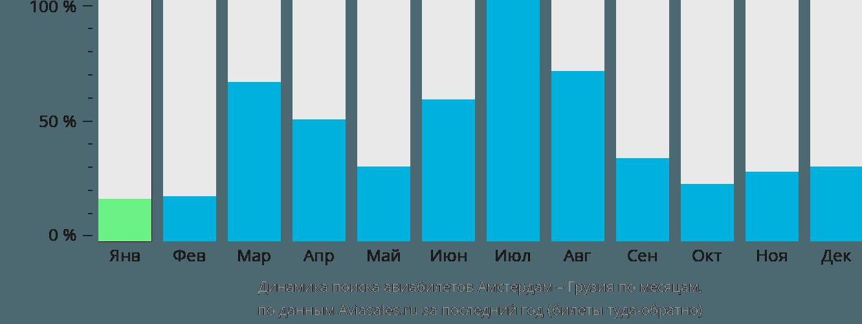 Динамика поиска авиабилетов из Амстердама в Грузию по месяцам