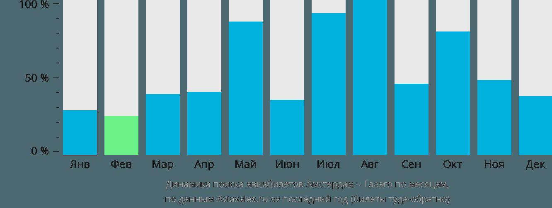 Динамика поиска авиабилетов из Амстердама в Глазго по месяцам
