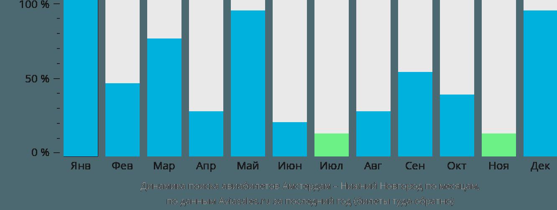 Динамика поиска авиабилетов из Амстердама в Нижний Новгород по месяцам