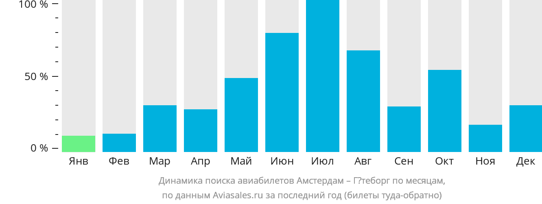 Динамика поиска авиабилетов из Амстердама в Гётеборг по месяцам