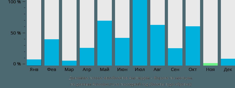 Динамика поиска авиабилетов из Амстердама в Жирону по месяцам
