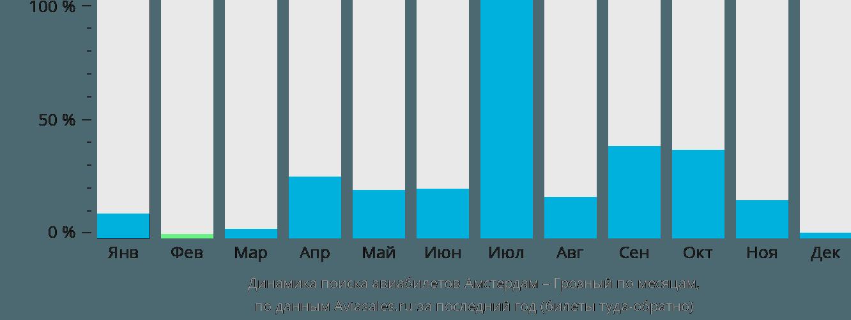Динамика поиска авиабилетов из Амстердама в Грозный по месяцам
