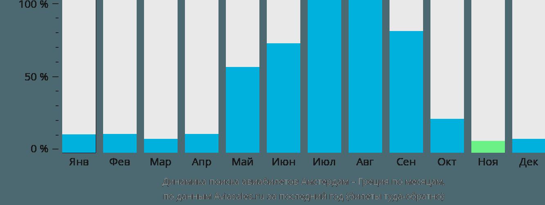 Динамика поиска авиабилетов из Амстердама в Грецию по месяцам