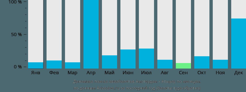 Динамика поиска авиабилетов из Амстердама в Атырау по месяцам