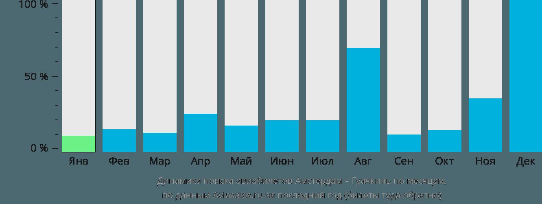Динамика поиска авиабилетов из Амстердама в Гуаякиль по месяцам