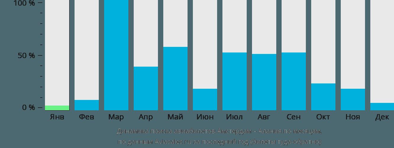 Динамика поиска авиабилетов из Амстердама в Аланию по месяцам