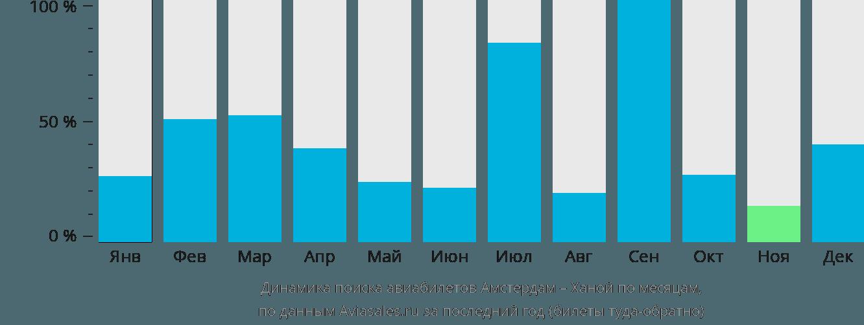 Динамика поиска авиабилетов из Амстердама в Ханой по месяцам