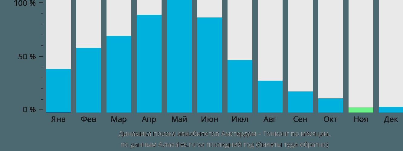 Динамика поиска авиабилетов из Амстердама в Гонконг по месяцам