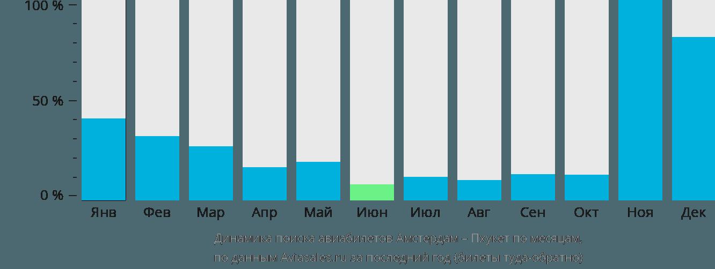 Динамика поиска авиабилетов из Амстердама на Пхукет по месяцам