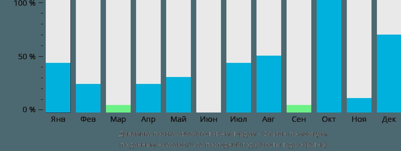 Динамика поиска авиабилетов из Амстердама в Ольгин по месяцам
