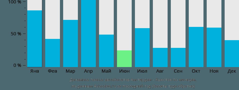 Динамика поиска авиабилетов из Амстердама в Хьюстон по месяцам
