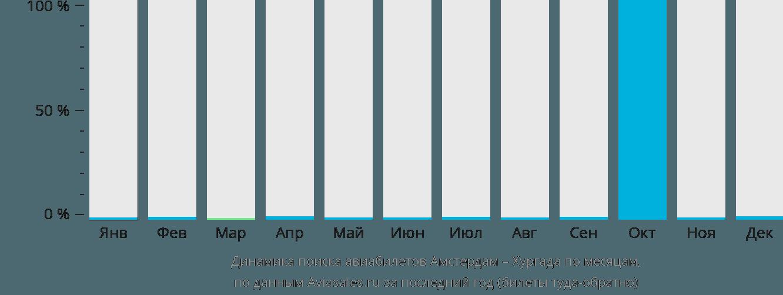 Динамика поиска авиабилетов из Амстердама в Хургаду по месяцам