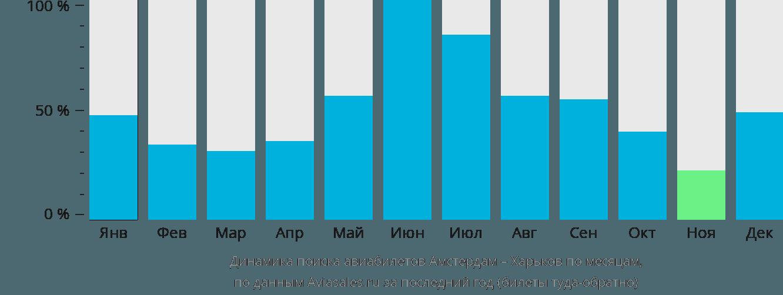 Динамика поиска авиабилетов из Амстердама в Харьков по месяцам