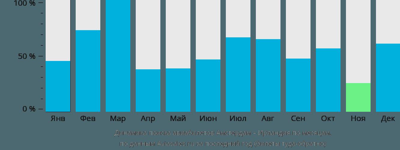 Динамика поиска авиабилетов из Амстердама в Ирландию по месяцам