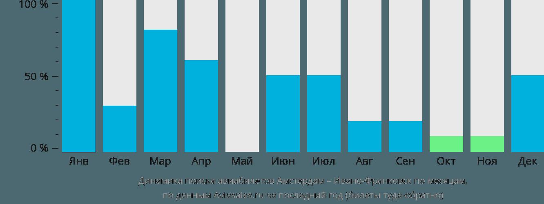 Динамика поиска авиабилетов из Амстердама в Ивано-Франковск по месяцам