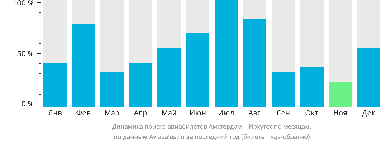 Динамика поиска авиабилетов из Амстердама в Иркутск по месяцам