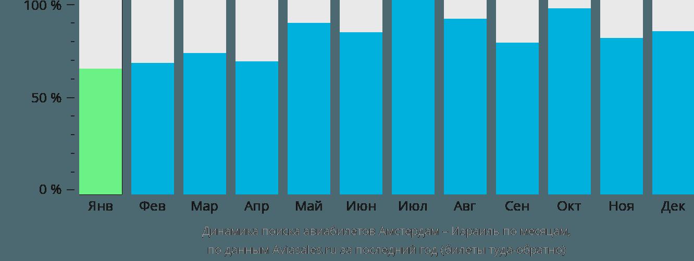 Динамика поиска авиабилетов из Амстердама в Израиль по месяцам