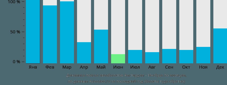 Динамика поиска авиабилетов из Амстердама в Инсбрук по месяцам