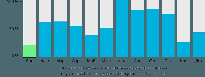 Динамика поиска авиабилетов из Амстердама в Италию по месяцам